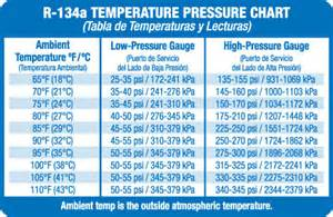 How Much Air Should Be In My Car Tires Low Side And High Side Pressures Lower Than Expected After