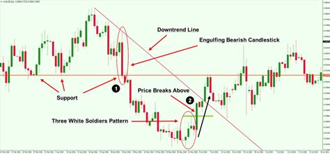 candlestick pattern three white soldiers learn how to read forex candlestick charts like a pro