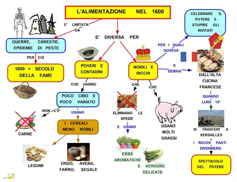 mappa concettuale alimentazione mapper alimentazione nel 1600