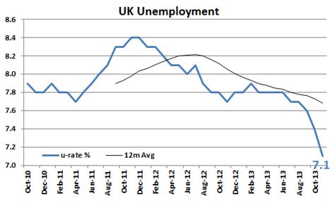 american job rate 2014 uk unemployment rate drops boom michael roberts blog