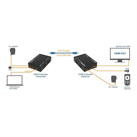 hdmi extender wiring diagram wiring diagram schemes
