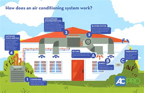 how does the air conditioning in your home work well it