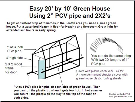building a greenhouse plans build your very own build greenhouse with the help of building greenhouse