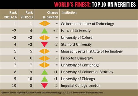 Top 3 Universities In The World For Mba by World S Top 10 Universities For 2013