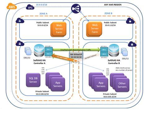 Aws Vpc Documentation aws vpc architecture ip softnas documentation