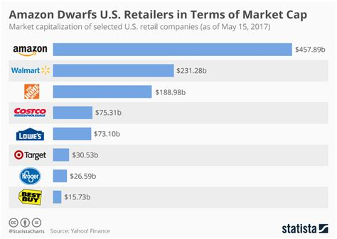 amazon market chart amazon dwarfs u s retailers in terms of market cap