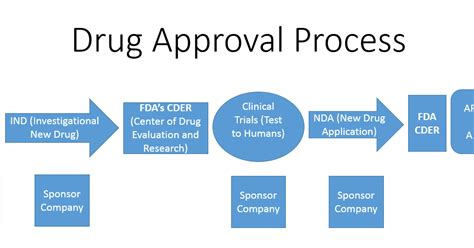 approval process flowchart investor fda s approval process flow chart