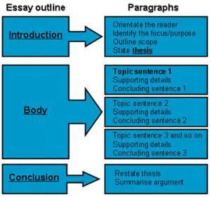 Plan Ii Worthington Essay by Economics Speed Essay Econfix
