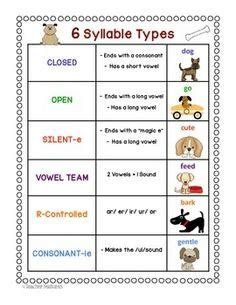 6 Syllable Types Worksheets by 7 Syllable Types Pictures To Pin On Pinsdaddy