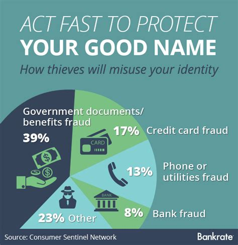 Report Identity Fraud On by How And Where To Report Identity Theft