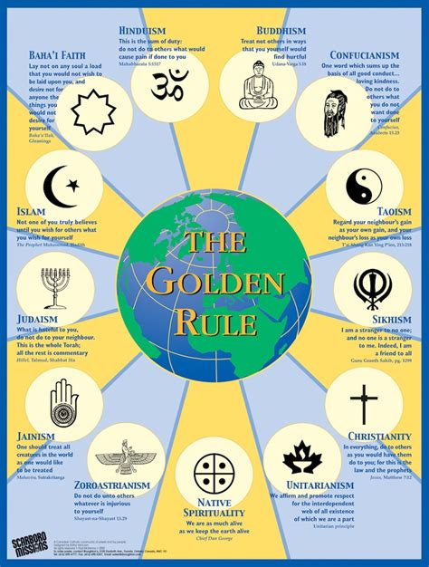 7 Common Beliefs All Religions by World Religions The Golden Rule Across Cultures