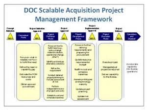 dod risk management plan template privacy page office of privacy and open government