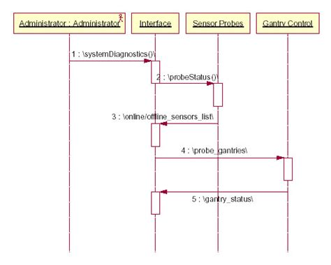 sequence diagram maker report