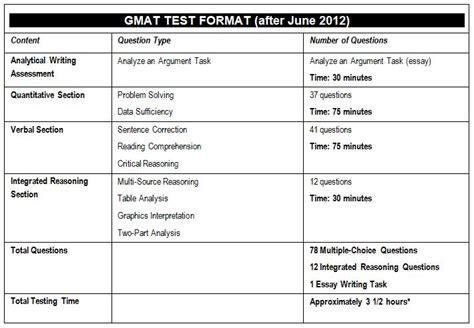 Of Minnesota Part Time Mba Gmat Scores by Test Information Gmat Gre Cbest Rica Lsat Sat And