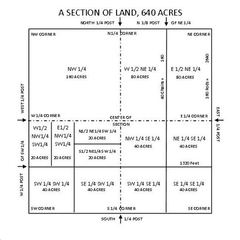 1 section in acres how many acres are in a quarter section of land 28