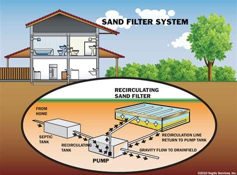 sand filter png