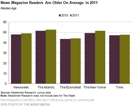 magazines by the numbers state of the news media 2015 187 magazines by the numbers