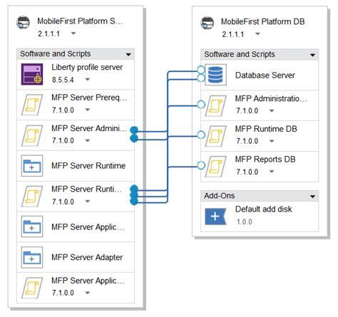 node template predefined templates for mobilefirst platform patterns