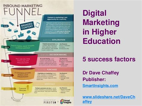 Marketing Education 5 by Digital Marketing In Higher Education 5 Strategic