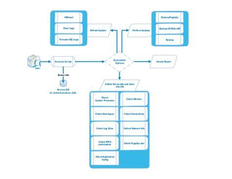 server diagram visio visio diagram scripting and server management flow