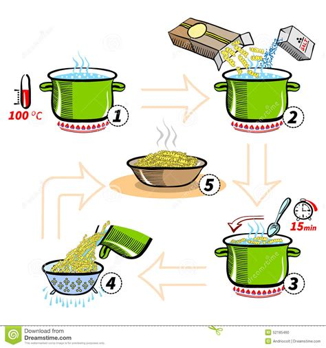 successful cheesemakingã step by step directions photos for nearly every type of cheese books recette 233 par 233 infographic pour faire cuire des