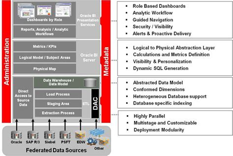 obiee architecture diagram using oracle project analytics within engineering and