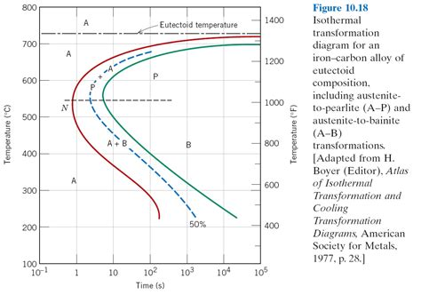 phase transformation diagram mse250 f11 repository