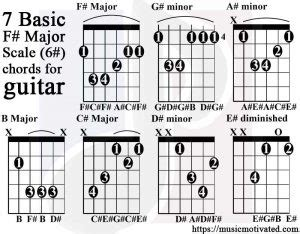 guitar chord chart illustrates the 7 major guitar chords a b c d f major scale charts for guitar and bass