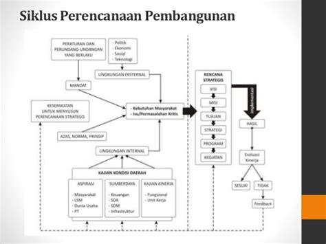 Membangun Kalimantan Potensi Ekonomi Daerah Pusat Pertumbuhan Dan Str week 9 pembangunan ekonomi daerah yusinadia sekar sari 11140023 5 v