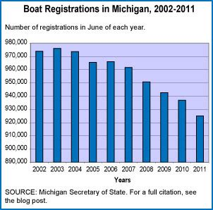boat registration michigan toys games archives editorial code and data inc