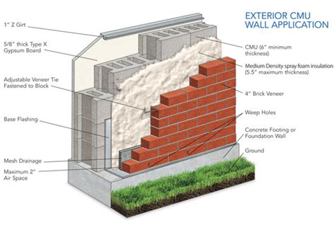 masonry layout meaning ce center