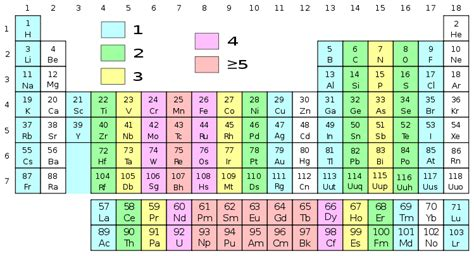 printable periodic table with charges and valence electrons scientific explorer magnetism explained 2 the mechanism