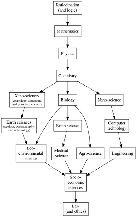 biography science definition outline of physical science wikipedia