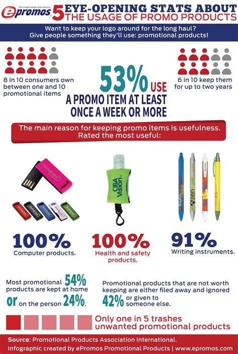 Health Related Giveaways - 5 stats about how promotional products are used infographic