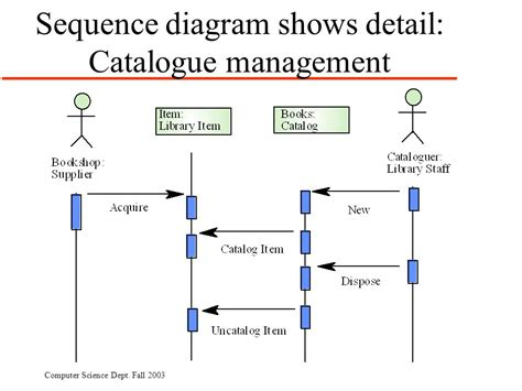 library system sequence diagram use cases use cases are a scenario based technique in the