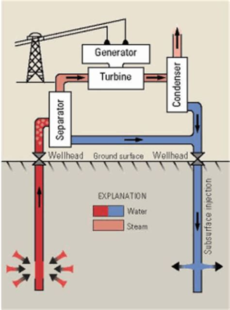 diagram of how geothermal energy works what is geothermal energy how does it work curiosity