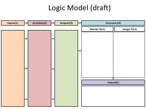 logic model template microsoft word logic model template