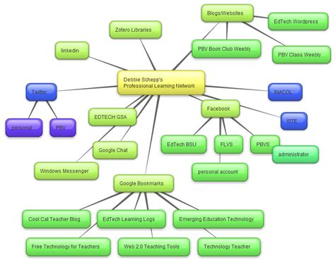 what is concept pln concept map deborah schepp edtech learning log