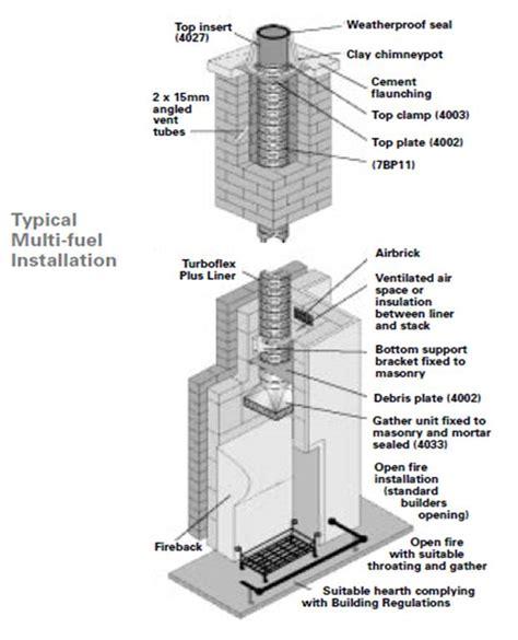 flue chimney liner installation cost serving cambs