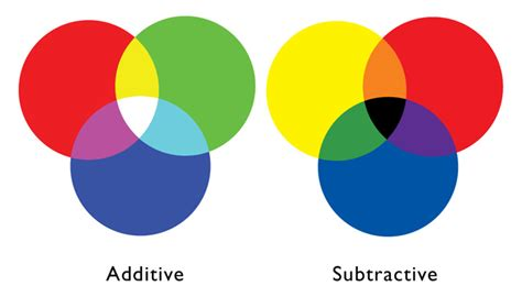 additive color info rgb cmyk annhjelle s