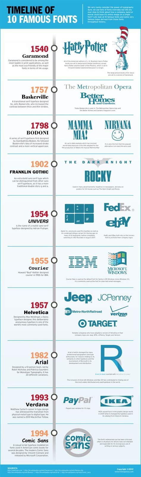 typography timeline typography typography logo and nirvana on