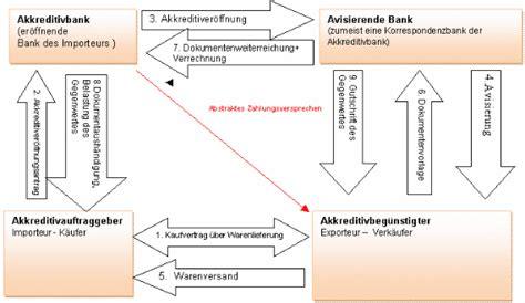 Letter Of Credit Zahlung Bankgarantien Letter Of Credit Rechtsanwalt In Griechenland Anwaltsgesellschaft Kosmidis