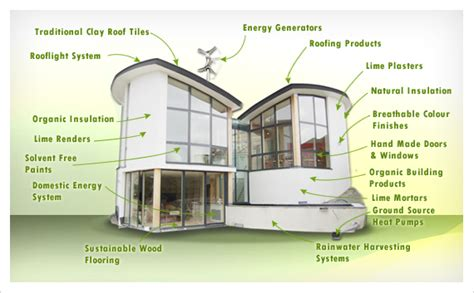 What is eco friendly building components