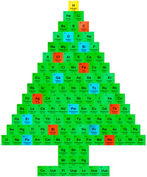 How To Decorate A Christmas Tree Christmas Tree Periodic Table Chemis Tree