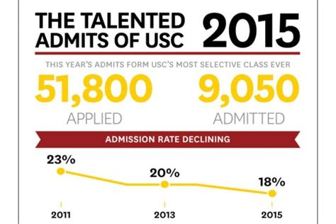 Of Southern California Mba Acceptance Rate by Fall Admits Are A Diverse Intelligent Bunch From Every