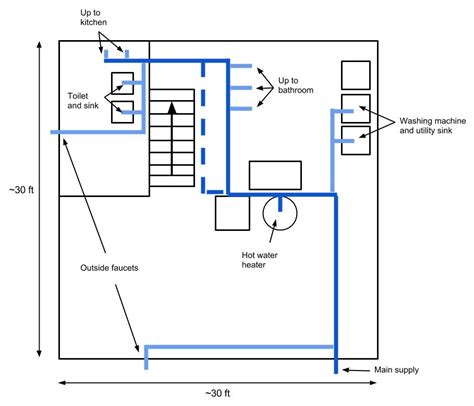 plumbing   Should I add a second main branch to this water supply layout?   Home Improvement