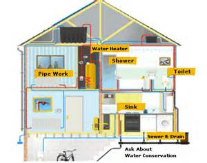 how to maintain the plumbing system of your house