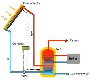 December 2010 ~ Solar Energy