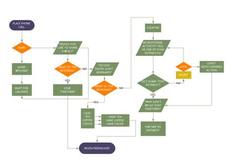 creating a flow chart make a flow chart flowchart flowchart types and