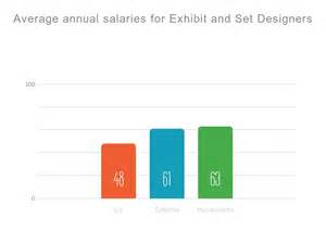 layout artist annual salary exhibit designer by jacquelinebarden